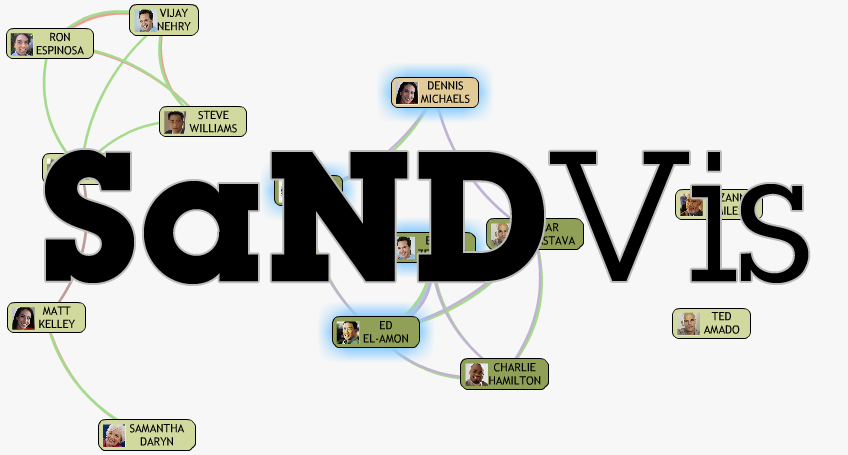 The Longitudinal Use of SaNDVis: Visual Social Network Analytics in the Enterprise